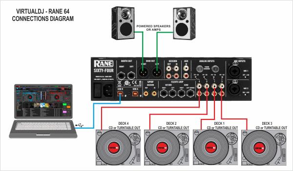 [SCHEMATICS_4FD]  VirtualDJ - Hardware Manuals - Rane - Sixty Four - Setup | Virtualdj Wiring Diagram |  | VirtualDJ
