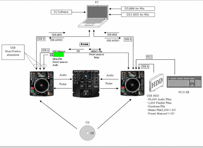 A Little Visual Pictures Of How To Setup Denon DN S1200 Mixer DNX120 And Virtual DJ Mac Version