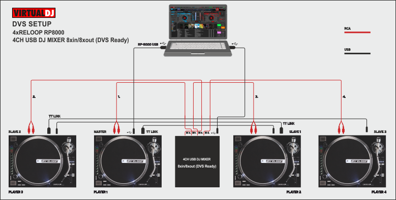 DVS Setup With A USB DJ Mixer 8out 8in
