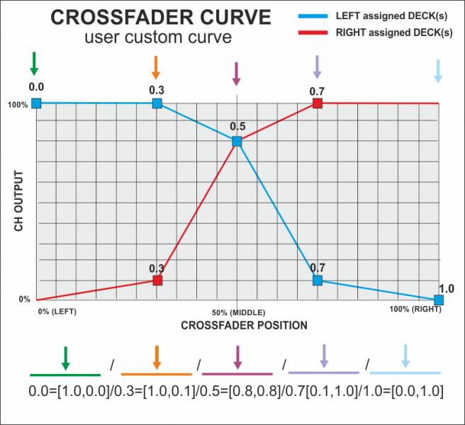 DJ Software - VirtualDJ - VDJPedia - Crossfader Curve