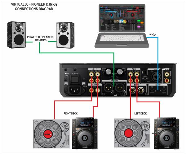 [DIAGRAM_38EU]  VirtualDJ - Hardware Manuals - Pioneer - DJM-S9 - Setup | Virtualdj Wiring Diagram |  | VirtualDJ