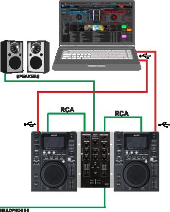 [DIAGRAM_0HG]  VirtualDJ - Hardware Manuals - Gemini - MDJ-500/600 - Setup | Virtualdj Wiring Diagram |  | VirtualDJ