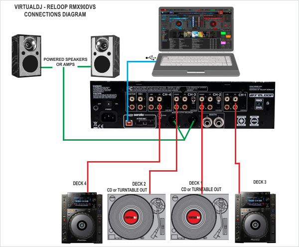[ZSVE_7041]  VirtualDJ - Hardware Manuals - Reloop - RMX90 - Setup | Virtualdj Wiring Diagram |  | VirtualDJ