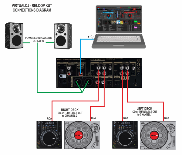 Virtualdj - Hardware Manuals - Reloop - Kut